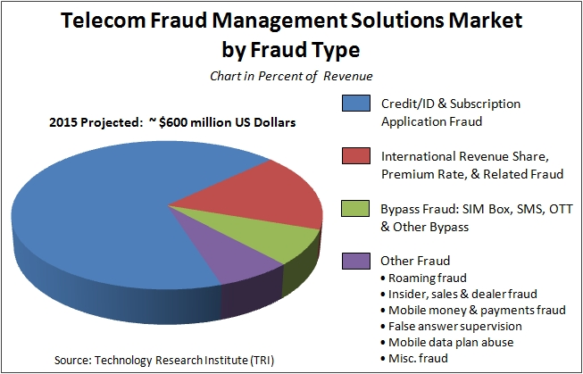 Fraud Market Overview Pipeline Magazine Ice Technology