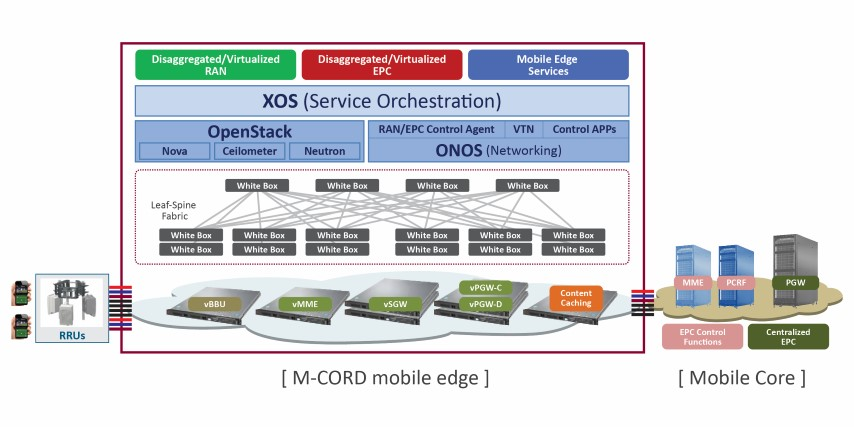 M Cord For 5g Networks Pipeline Magazine Ice Technology