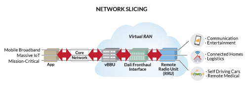 Network Slicing