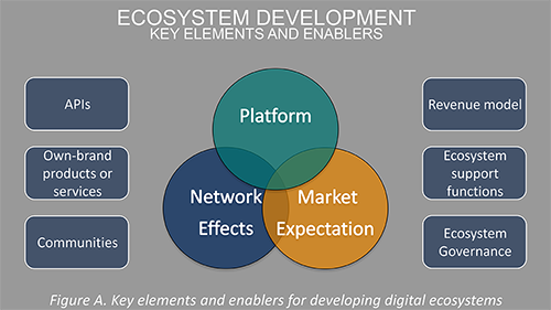Key Enables to Digital Ecosystems