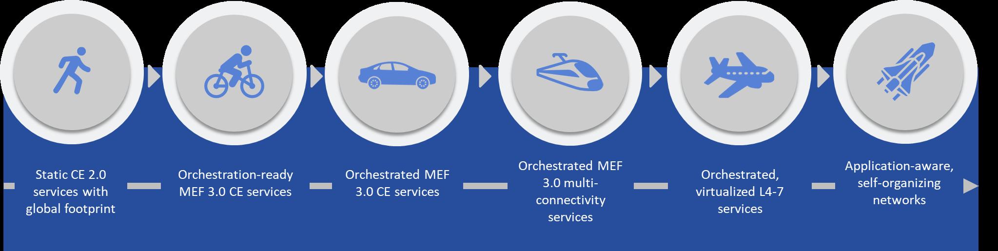 MEF Transformational Framework 3.0