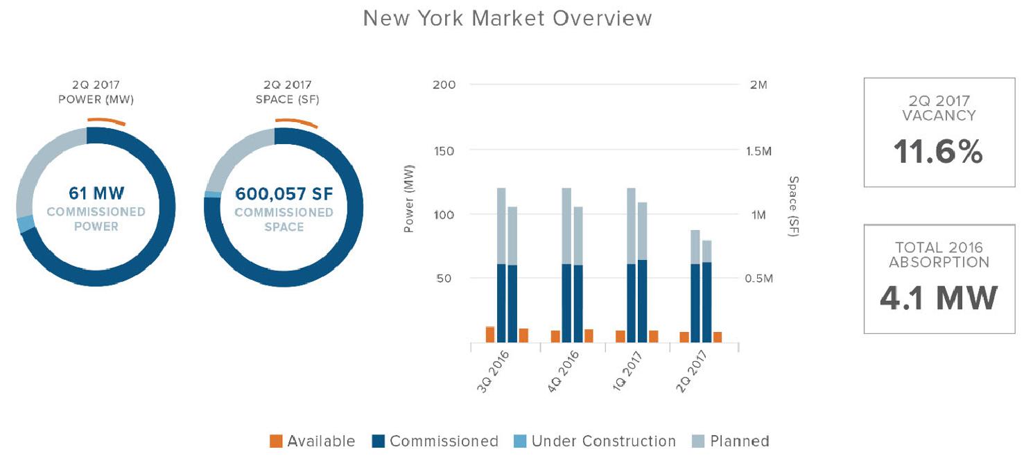 NY Datacenter Market