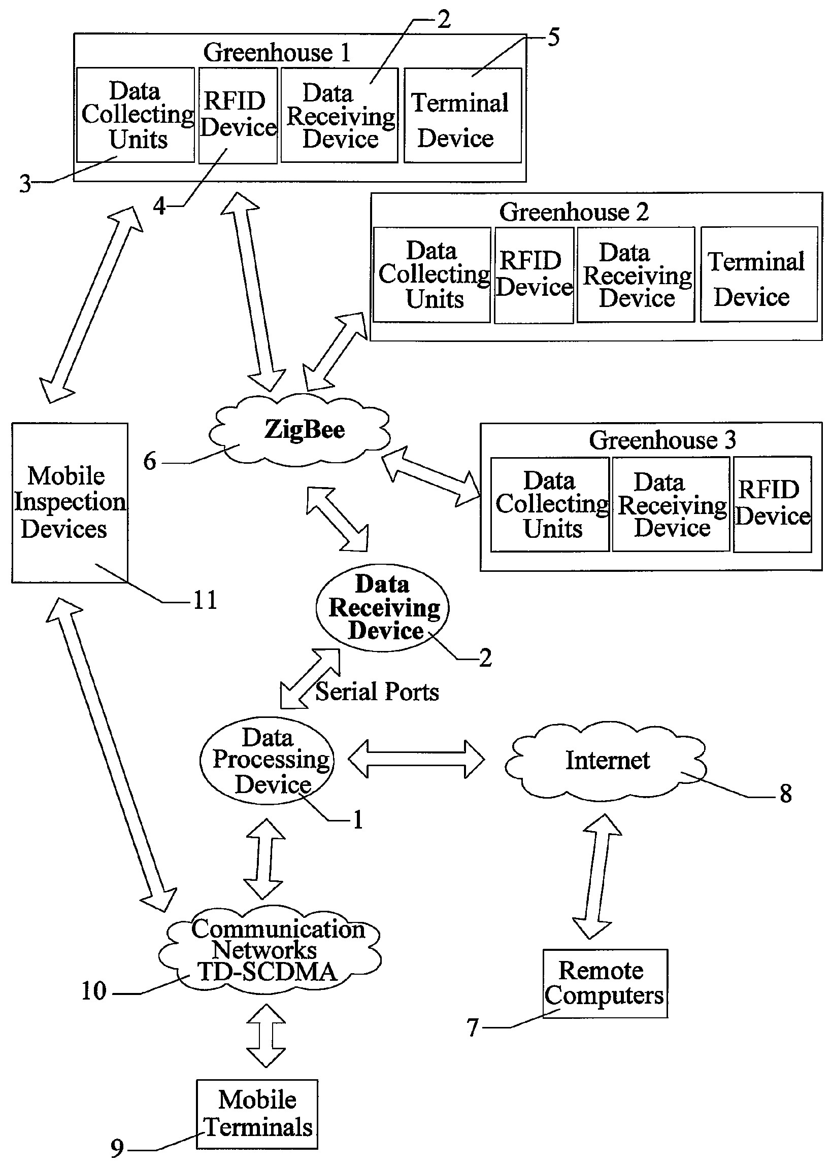 Overall architecture of the patent inventions and its integration into a ZigBee network