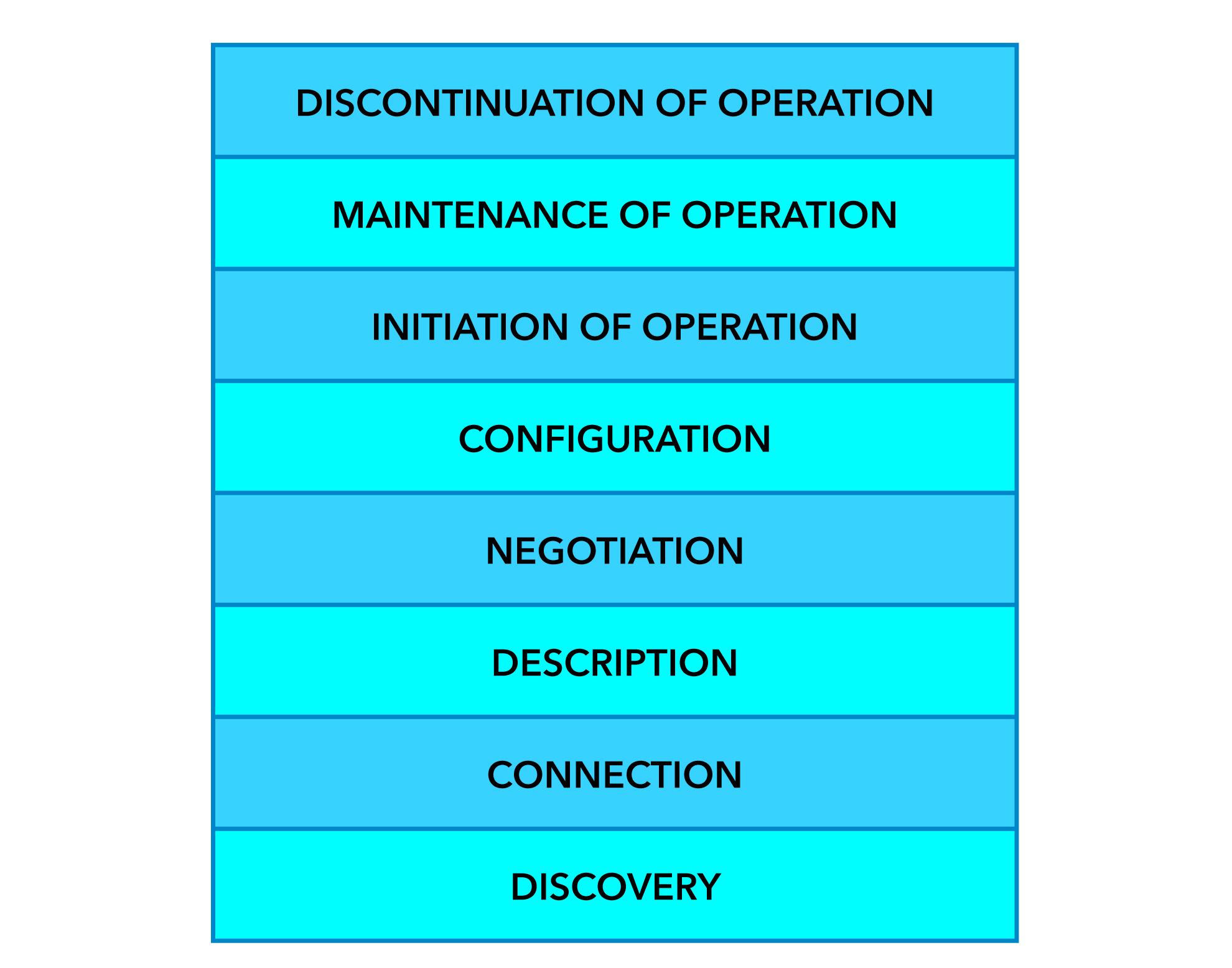NFO Process