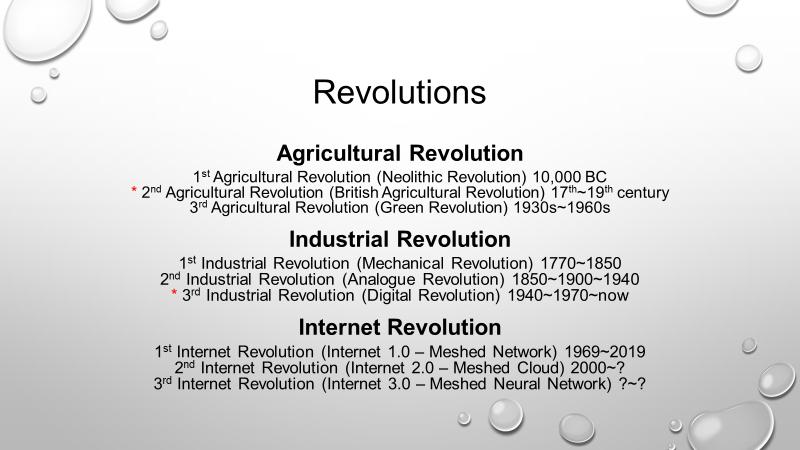 Fig 1 - Revolutions