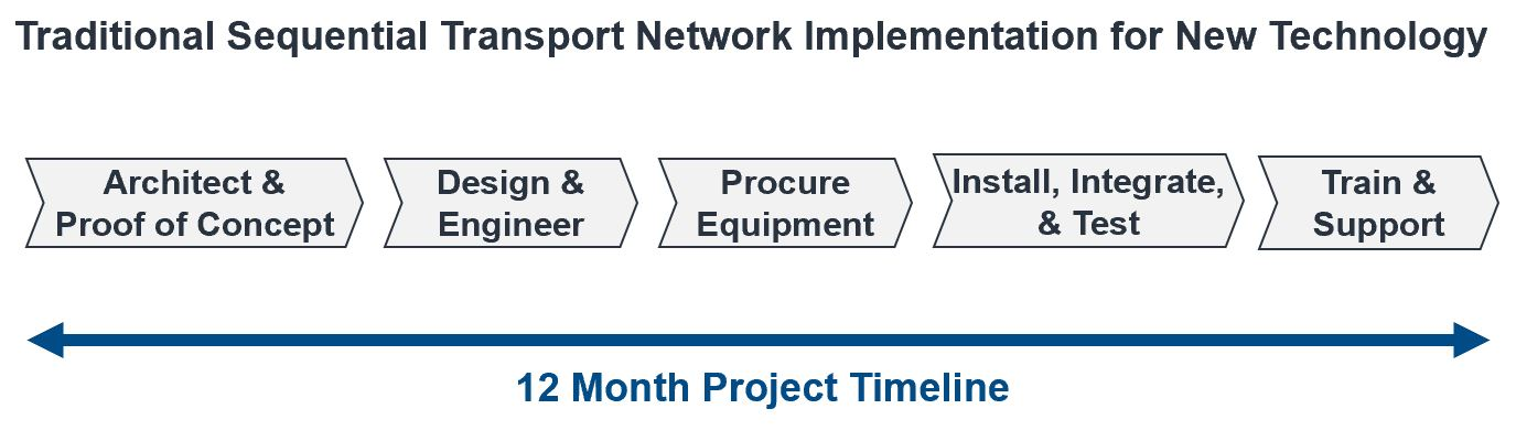 Traditional Network Implementation Process