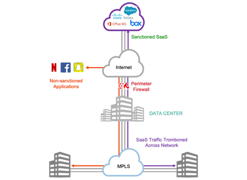 Internet and SaaS traffic through HQ Firewall