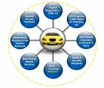 Types Of Car Models >> Connected Car | Pipeline Magazine | OSS and BSS News and Info