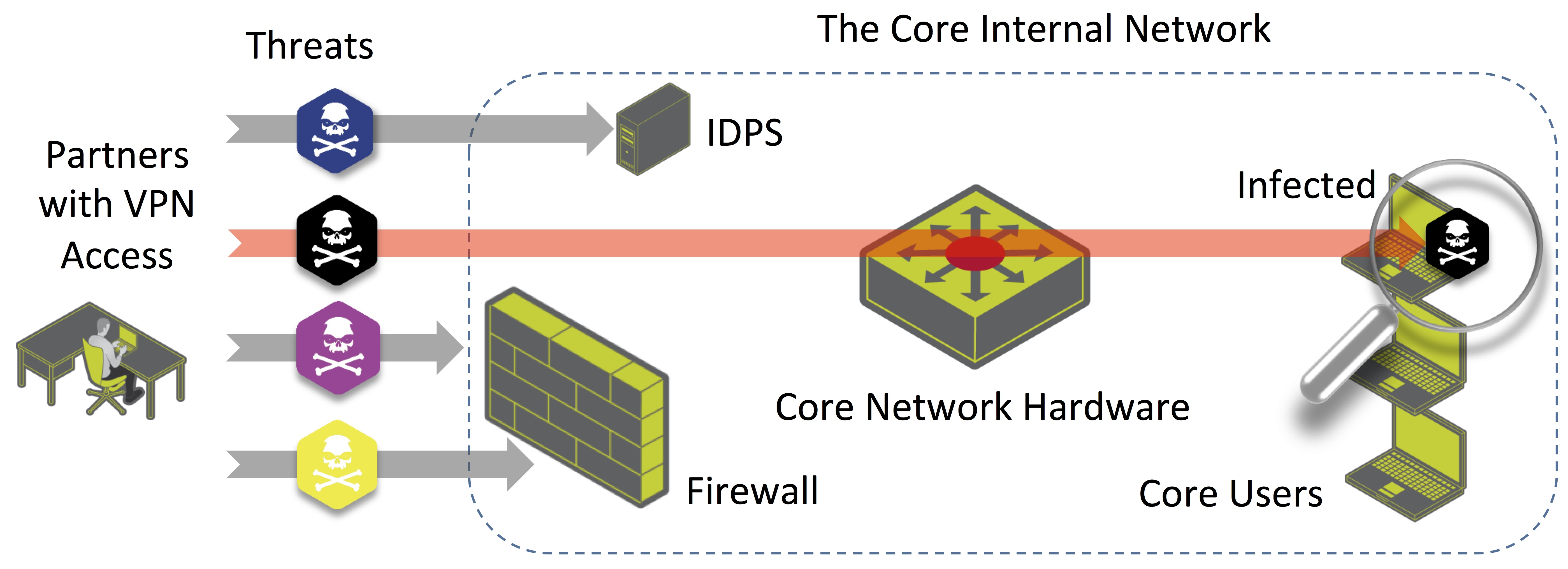 Securing Vpns Pipeline Magazine Oss And Bss News And Info
